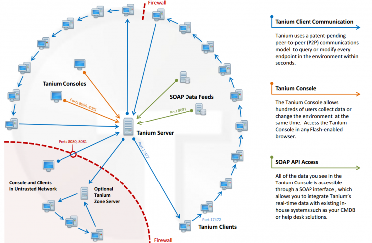 System Status - Tanium Knowledge Base